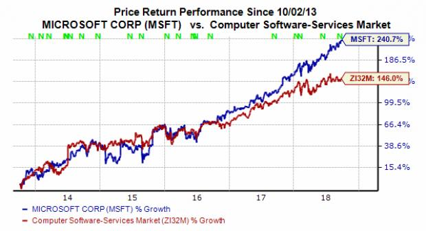 Is Microsoft MSFT Stock A Buy At New High Nasdaq Classy Msft Stock Quote