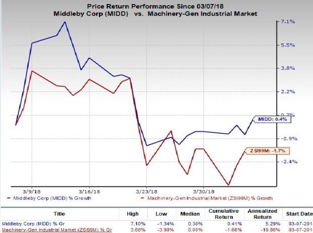 Mrc Global Braves Risks With Upstream Midstream Growth Nasdaq