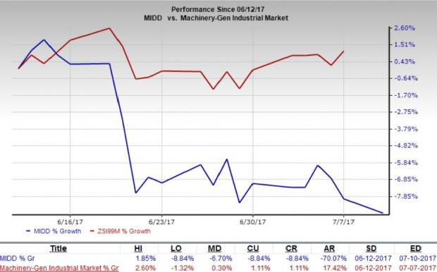 Middleby (MIDD) Downgraded to Sell, Macro Headwinds Linger