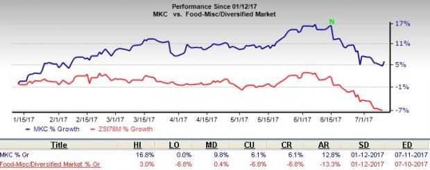 McCormick's (MKC) Growth Efforts On Track: Should You Hold?