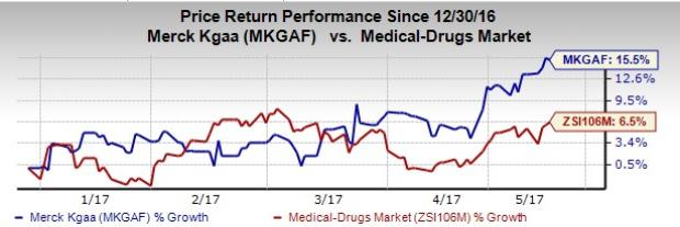 What's in Store for Merck KGaA (MKGAF) in Q1 Earnings?