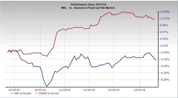 Why You Should Offload Markel (MKL) Stock from Portfolio