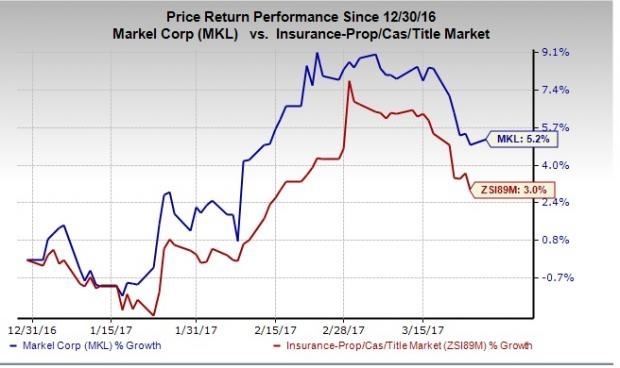 Why You Should Retain Markel (MKL) Stock in Portfolio Now