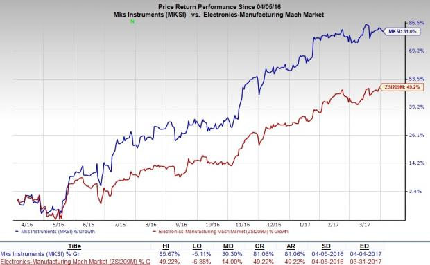 MKS Instruments (MKSI) Divests Analytics Business for $72.5M