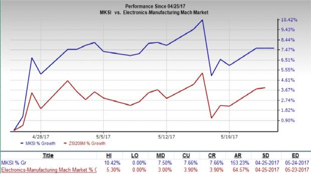 MKS Instruments Ranked Strong Buy on Healthy Growth Drivers