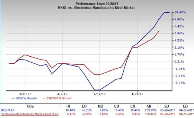 MKS Instruments (MKSI) Beats on Q1 Earnings and Revenues
