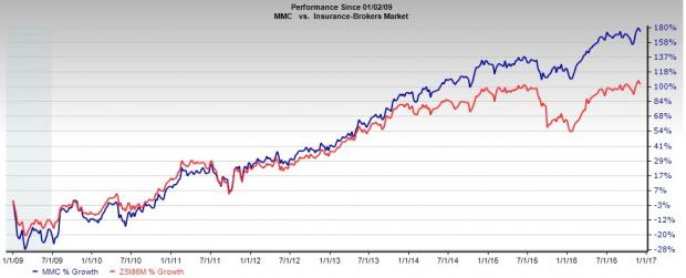 Marsh & McLennan (MMC) Expedites Expansion with Buyouts
