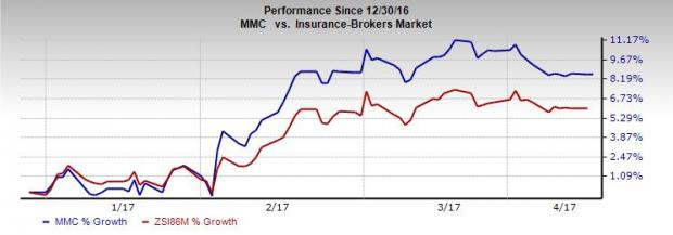 Marsh & McLennan's (MMC) Unit Joins Forces with Duck Creek