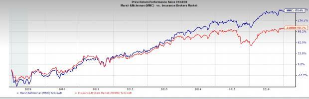 Marsh & McLennan (MMC) Unit to Buy J. Smith Lanier & Co.