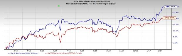 Marsh & McLennan Hits 52-Week High on Strong Earnings, Deals