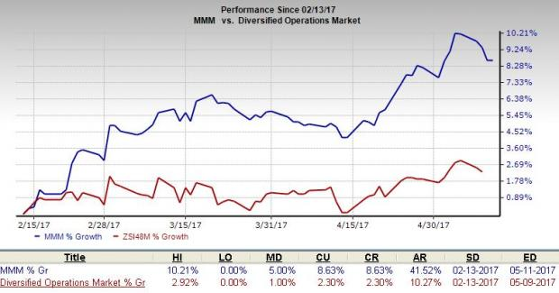 3M (MMM) Divests Operating Unit to Focus on Core Business