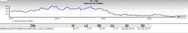 Is Mallinckrodt (MNK) a Top Choice for Value Investors?