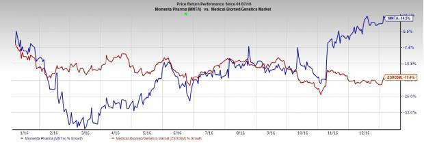 Momenta (MNTA) to Receive $50M Under CSL Collaboration