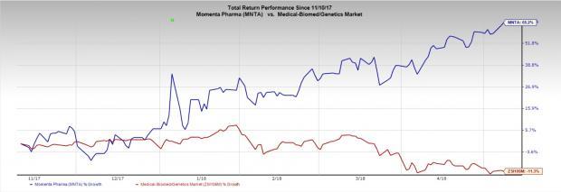 Momenta (MNTA) Incurs Wider Y/Y Loss, Glatopa Sales Decline - Nasdaq.com