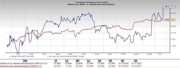 Manitex Hits 52-Week High: What's Driving the Stock?