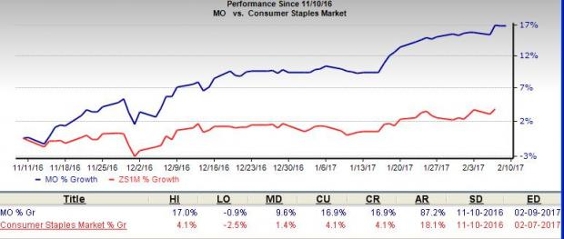 Altria (MO) Marches Higher on Q4 Earnings Beat: Time to Buy?