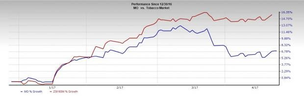 Will Altria's (MO) e-Vapor Products Help Lift the Stock? (Revised)