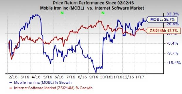 Will MobileIron's (MOBL) Q4 Earnings Pull Off a Surprise?