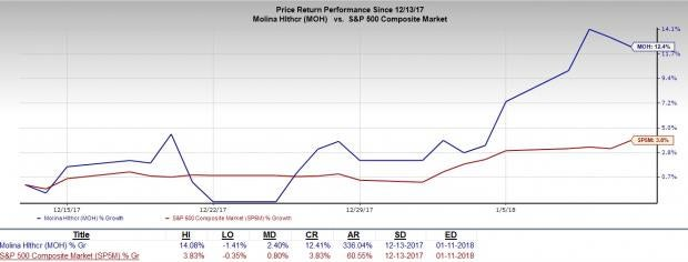HMO Stocks to Continue Rewarding Investors:Molina Healthcare, Inc. (MOH)