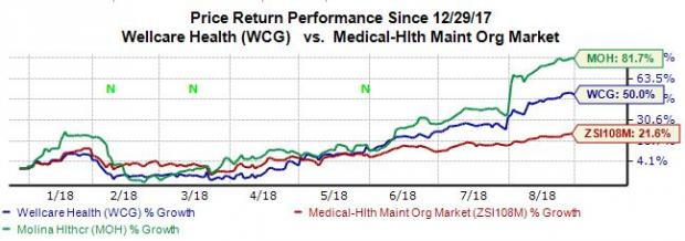 Top-Ranked Health Care Companies Delivering Steady Growth