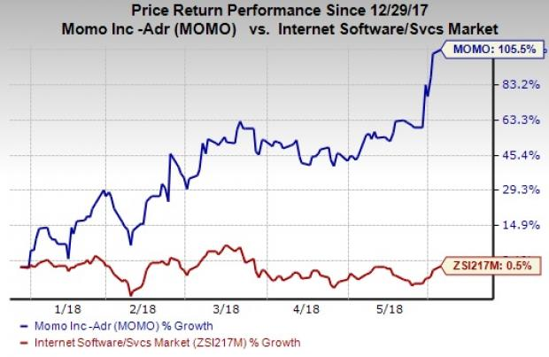 Stocks to Buy at 52-Week Highs as Markets Rally: Momo Inc (MOMO)