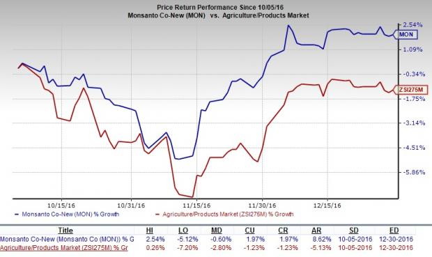 Monsanto (MON) Q1 Earnings: What's in Store for the Stock?