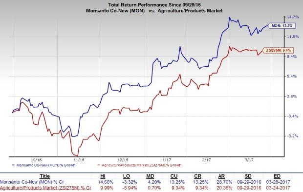 Why Monsanto (MON) is a Must-Add Stock to Your Portfolio?