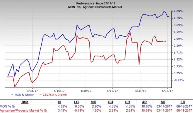 Why Monsanto (MON) Is a Must-Add Stock to Your Portfolio
