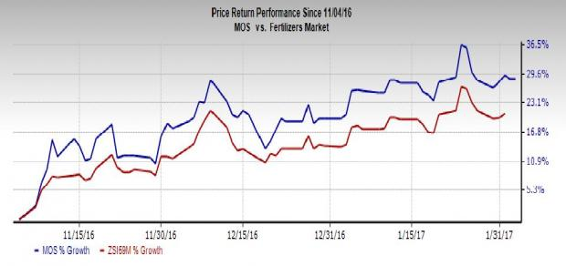 Mosaic (MOS) Q4 Earnings Preview: Stock Poised to Beat?