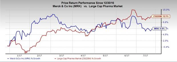 Can Merck (MRK) Pull Off a Surprise this Earnings Season?