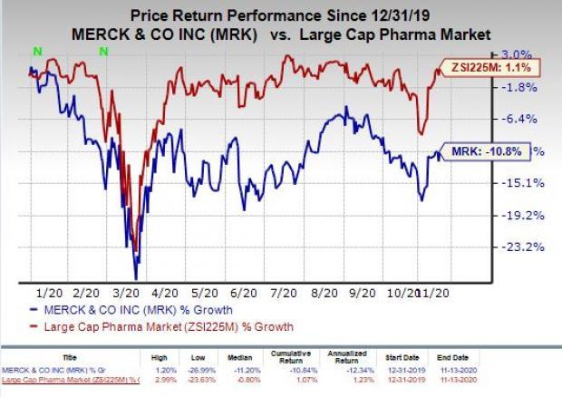 price chart for Merck