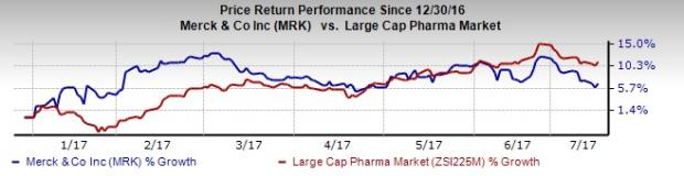 5 Pharma & Biotech Stocks That Could Be Big Winners in Q2 Earnings