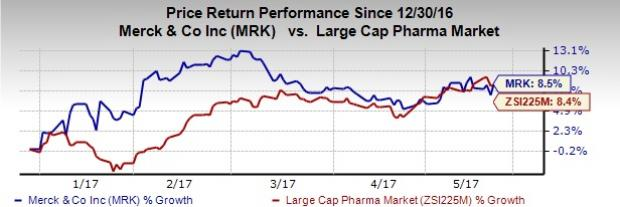 Merck's (MRK) Keytruda Gets FDA Nod for Two New Indications