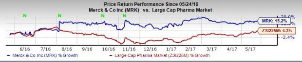 Merck Presents Phase II Data on Chronic Cough Candidate