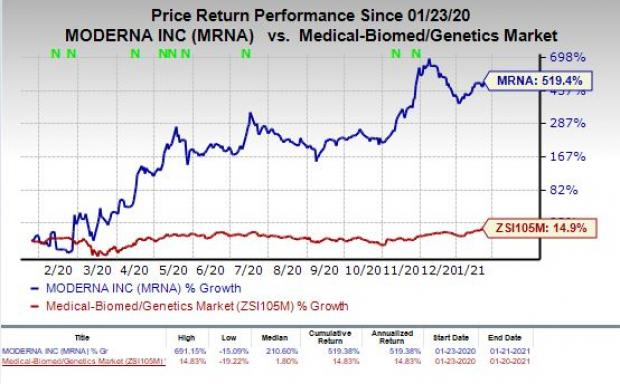 price chart for MRNA
