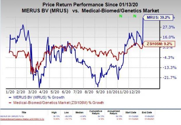 price chart for MRUS