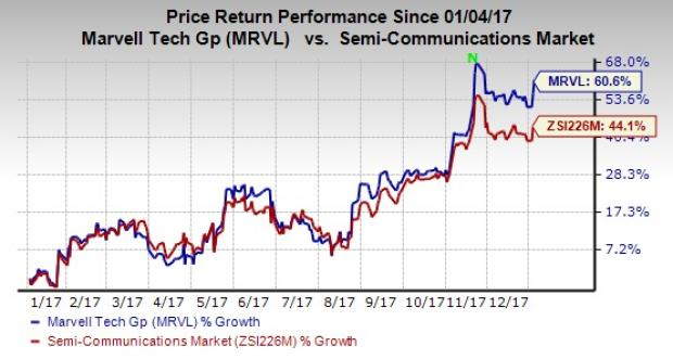 Marvell Technology Group Ltd. (MRVL) Sees Significant Decrease in Short Interest