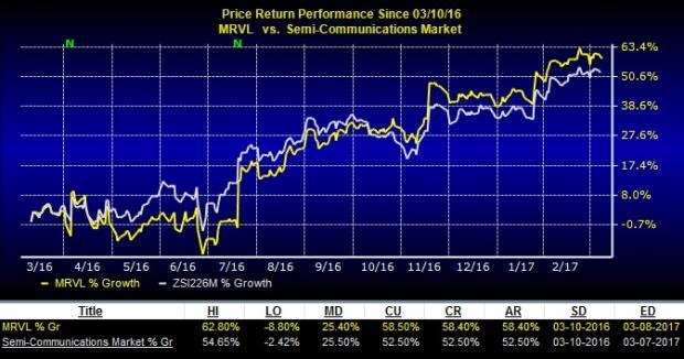 Marvell Technology Group Ltd. (MRVL) Price Target Raised to $17.00