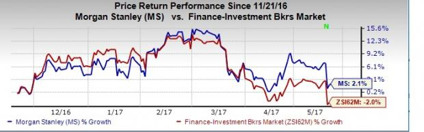 Morgan Stanley's (MS) Top Line Shows Promise: Time to Buy?