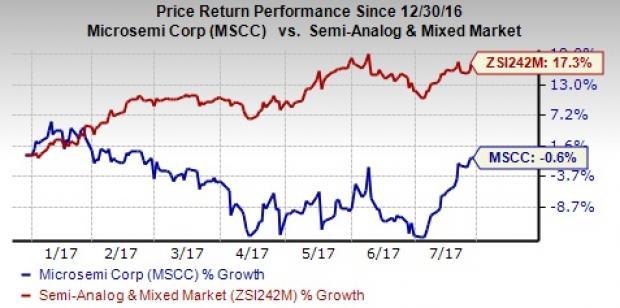 Microsemi (MSCC) Beats Q3 Earnings Estimates, Sales In Line