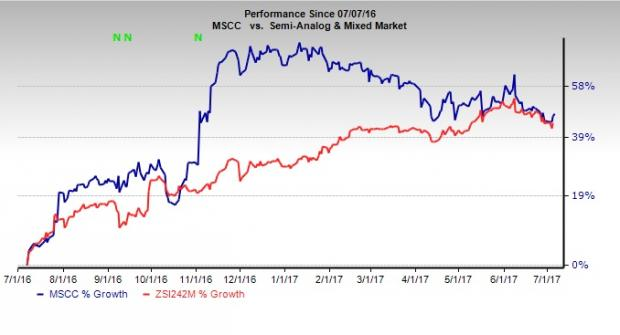 Microsemi Rating Upgraded to Buy on Higher Sales Expectation