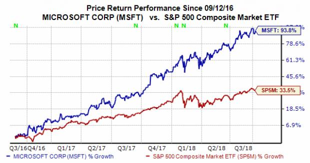 Heres Why Microsoft Msft Stock Is A Strong Buy Right Now