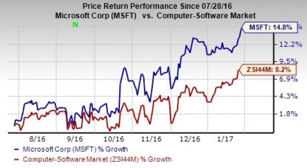 Microsoft (MSFT) Beats on Q2 Earnings, Revenue Estimates