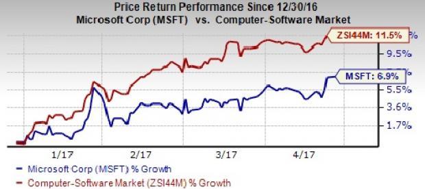 Stock market microsoft технический прогноз форекс на 03.01.2012