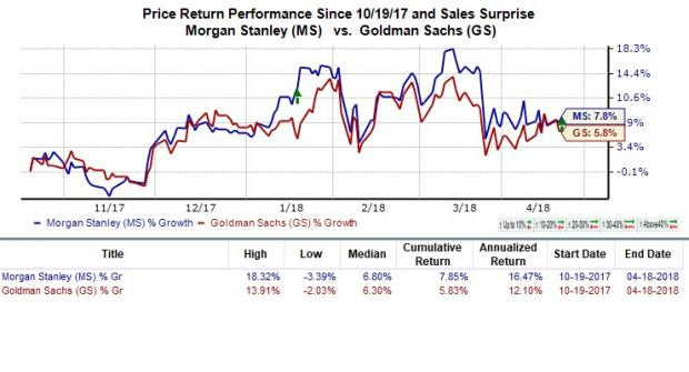 After Solid Q1 Earnings Beats By Goldman Sachs Jp And Morgan