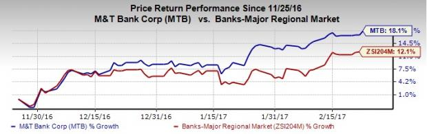 M&T Bank (MTB) Hikes Dividend: Should You Buy the Stock?