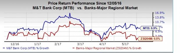 M&T Bank (MTB) Reflects Organic Growth: Should You Buy?