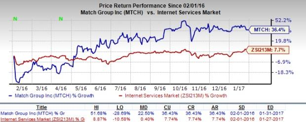 Match Group (MTCH) Q4 Earnings Preview: What to Expect?