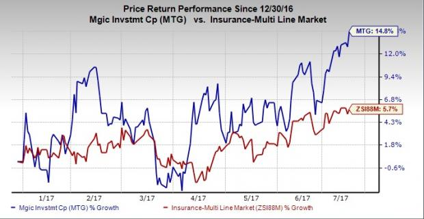Trending Stock Analysis Report: Mgic Investment Corp (NYSE:MTG)