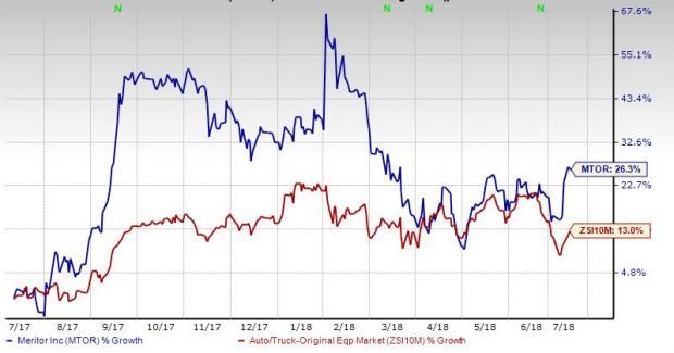 Automotive Equipment Industry Best Stocks:Meritor Inc (MTOR)